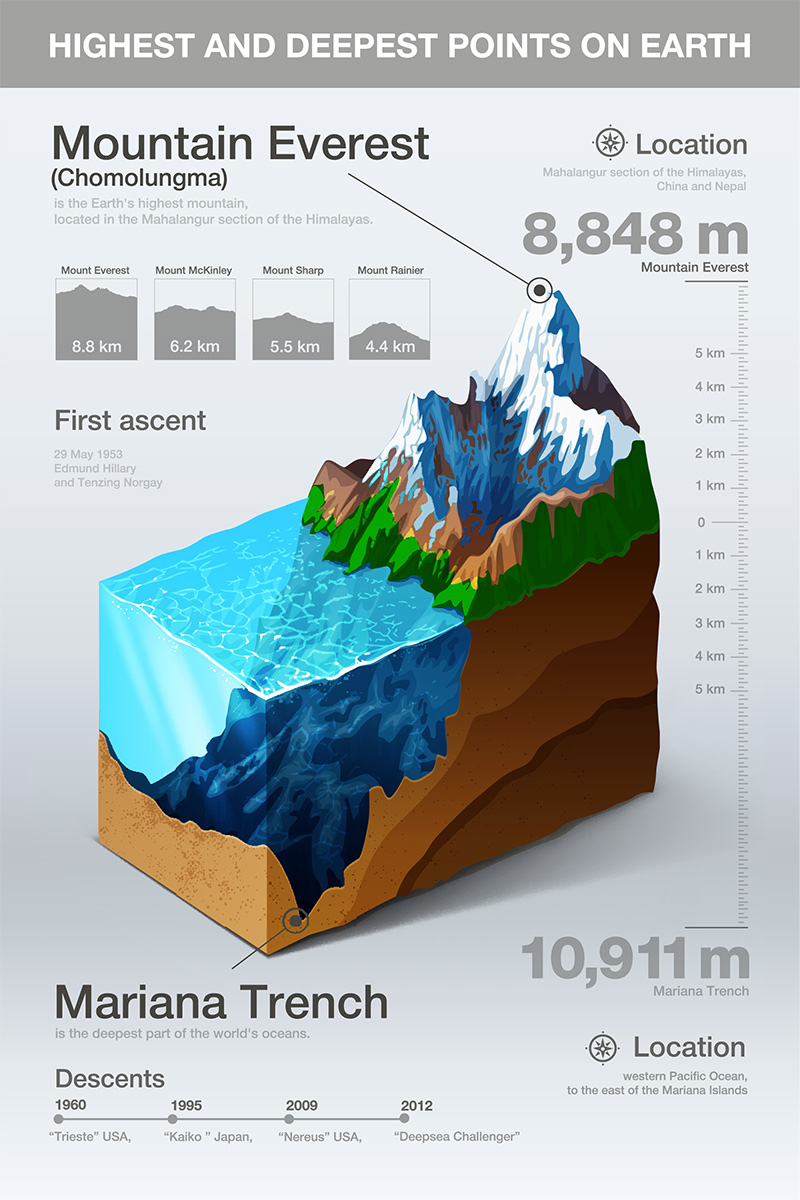 Highest and deepest points on earth infographic
