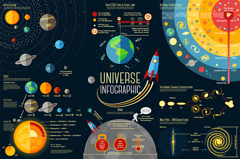 Set of cosmology Infographics - Solar system, Planets comparison, Sun and Moon Facts, Space Junk made by man, Big Bang Theory, Galaxies Classification, Milky Wa