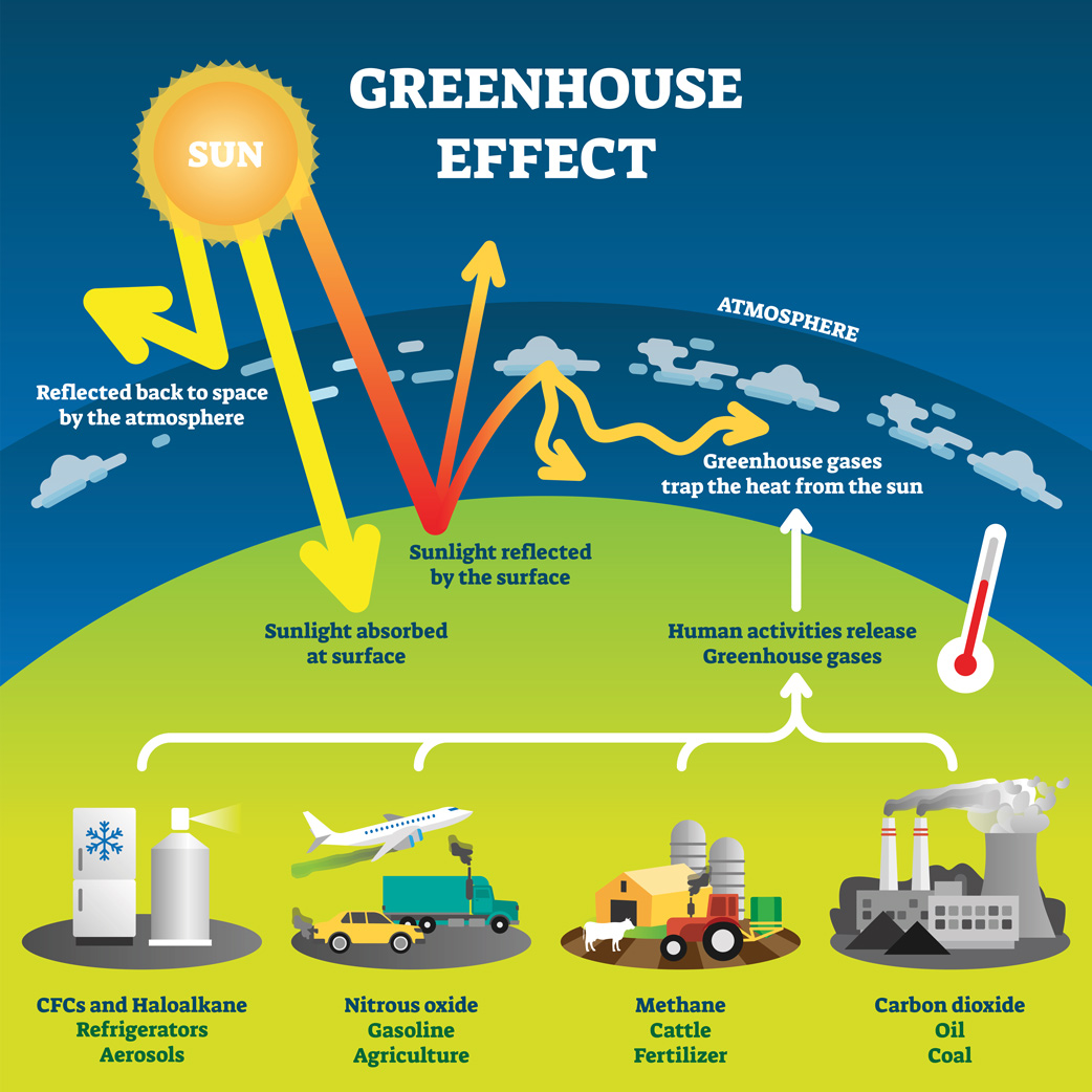 A graphic demonstrating how the Enhanced Greenhouse Effect works and why it impacts the climate changing